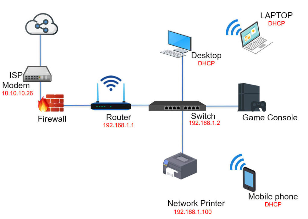 8 effective home network setup diagram for your house in 2021 - smart  network geek  smart network geek